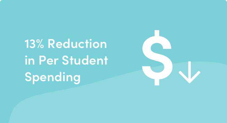 reduction-in-per-student-spending@2x