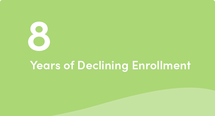 8-years-declining-enrollment@2x_fixed